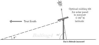 solar_tilt2c